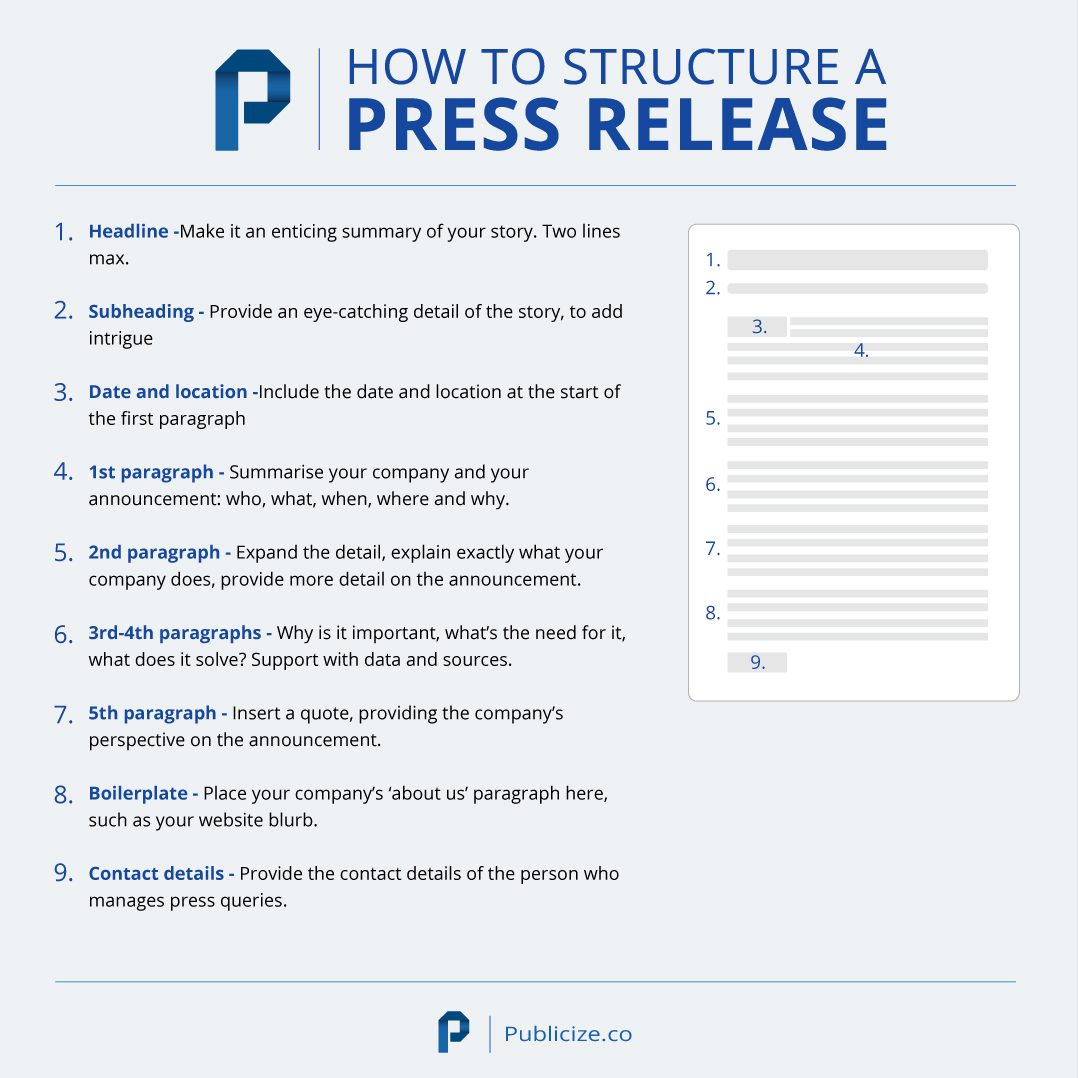 Infographic of how to structure a press release