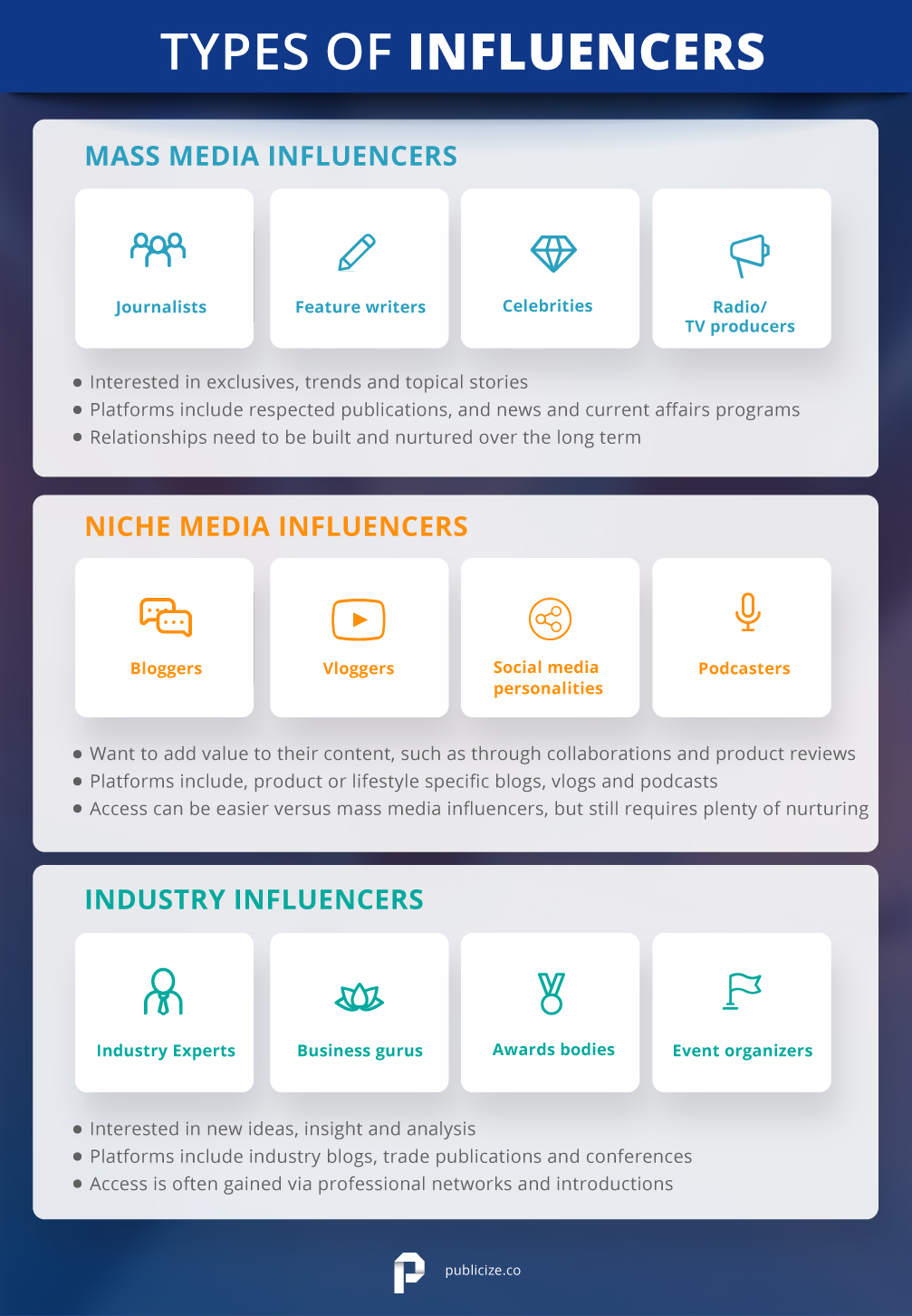 Types of media influencers infographic