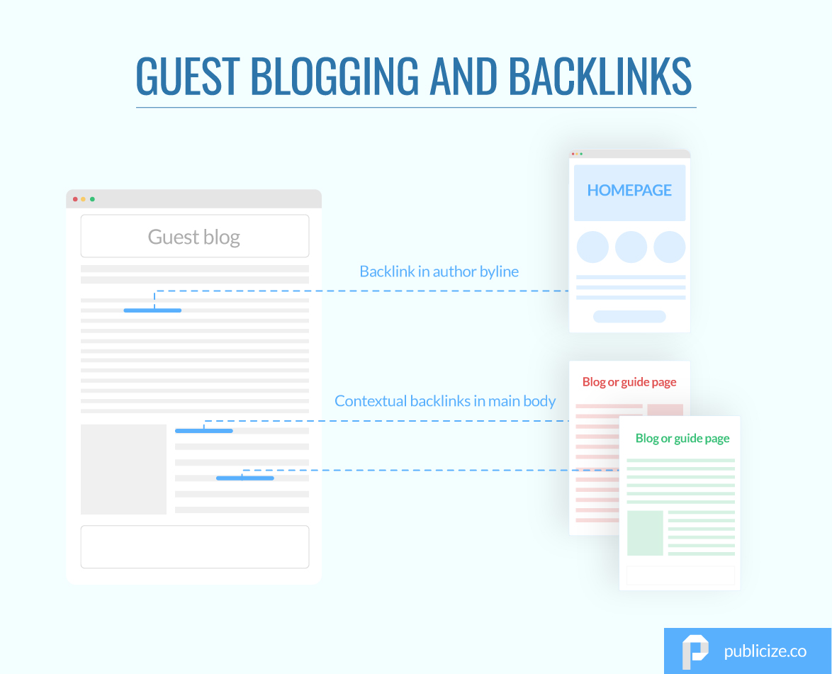 paper with backlinks