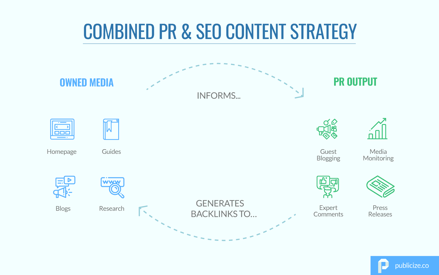 Combined PR and SEO content strategy infographic