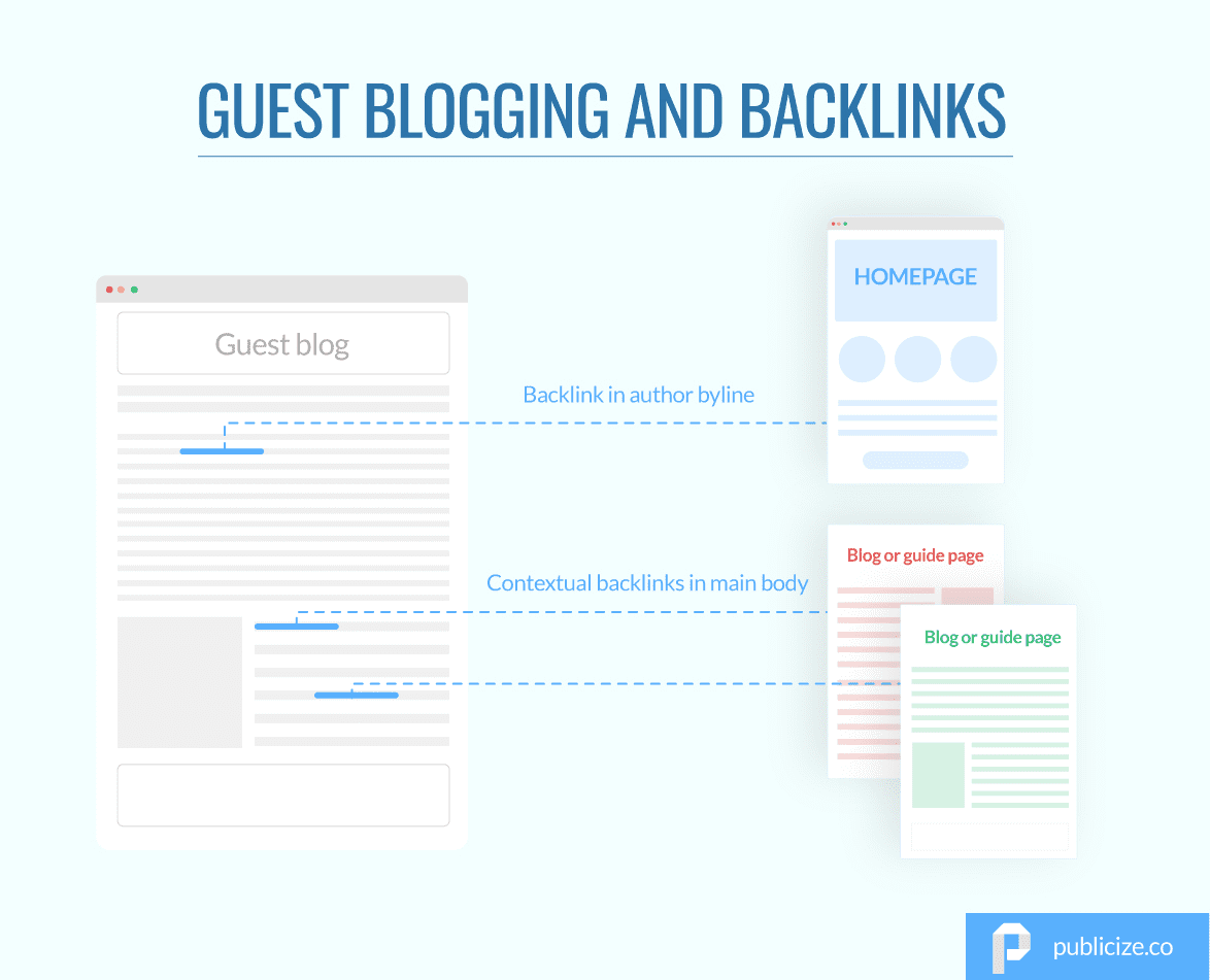 Guest blogging and backlinks infographic