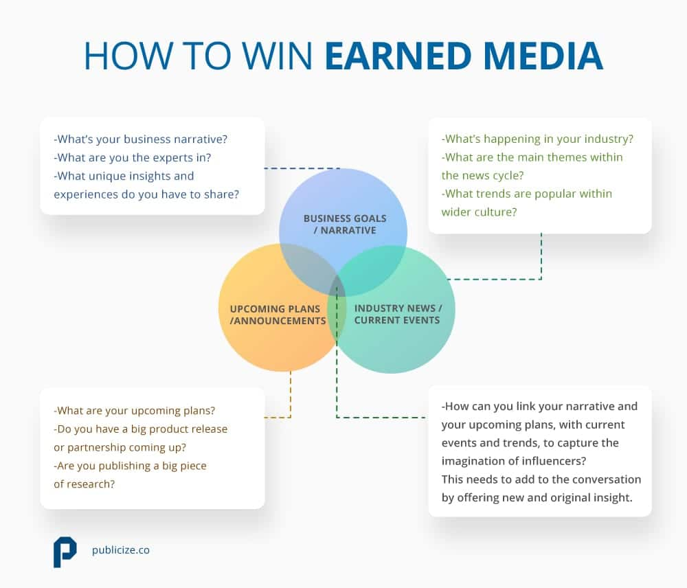 How to win earned media infographic