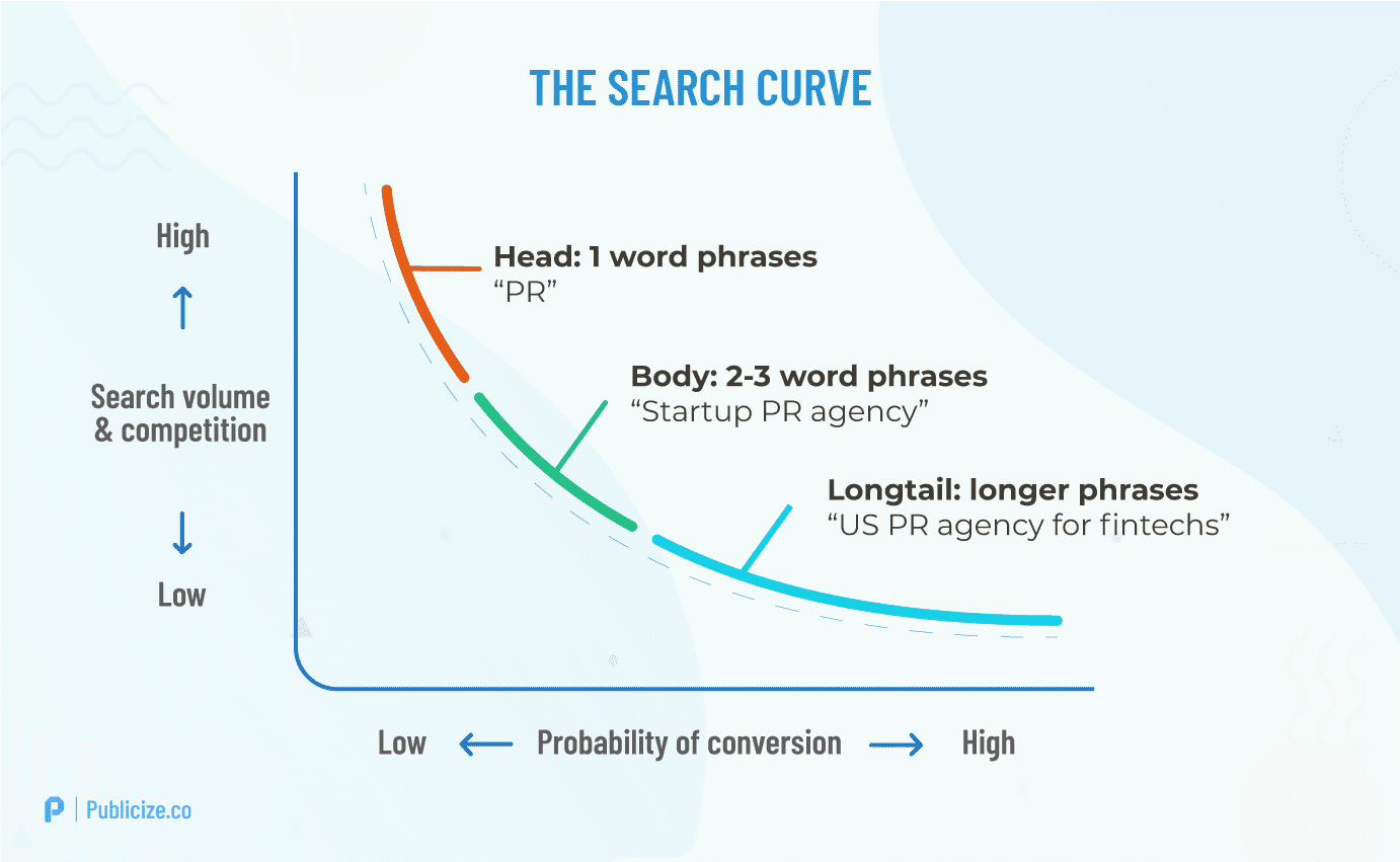 Longtail search curve infographic
