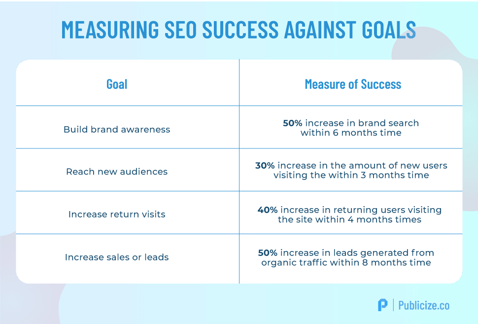 Measuring SEO success against goals infographic