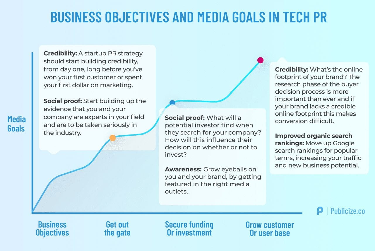 Tech PR media goals infographic