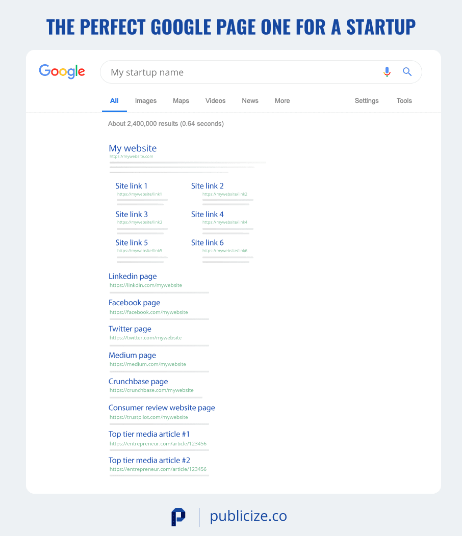 example page one of Google for a startup