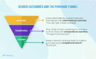 Purchase Funnel Infographic