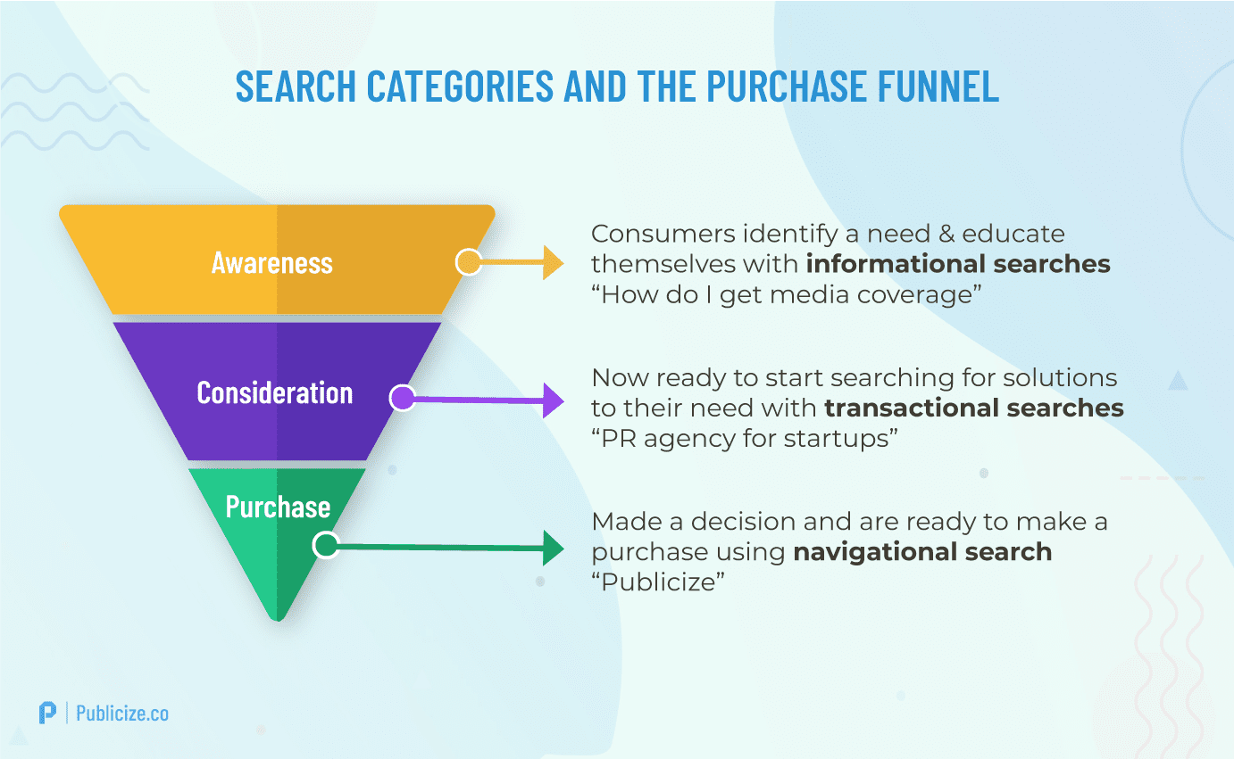 User Intent and the purchase funnel infographic
