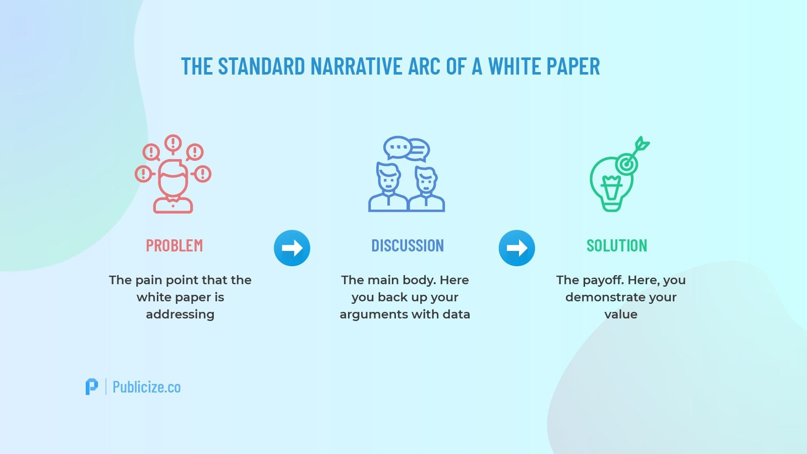 White paper narrative arc infographic