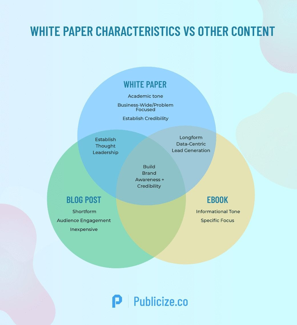 White paper versus other content infographic