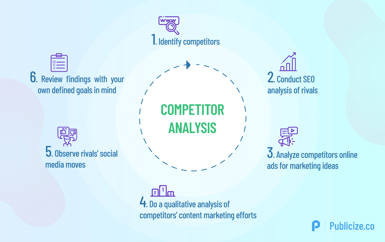 competitors analysis infographic